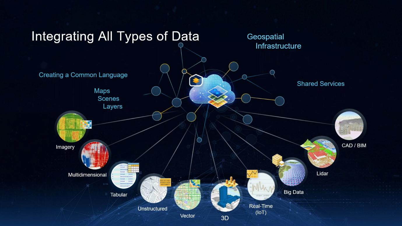 Integratie Data