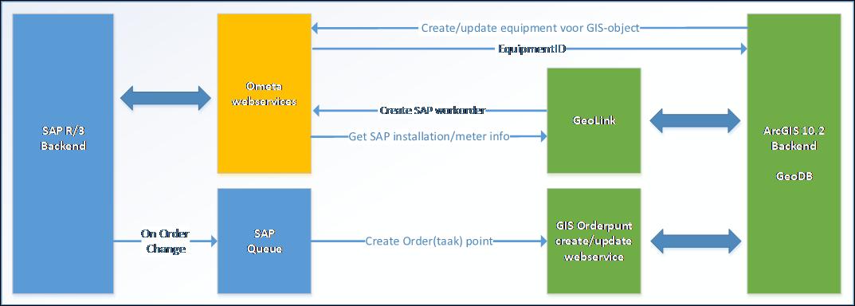 koppeling ArcGIS SAP