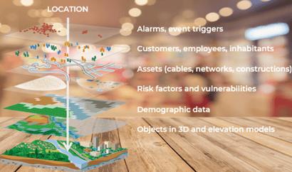 Levels location data