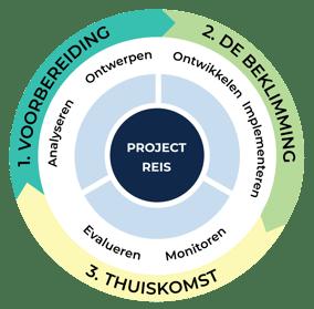 Tensing-project-aanpak-website-definitief-NL